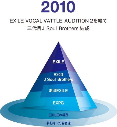 2010 EXILE VOCAL VATTLE AUDITION2を経て三代目J Soul Brothers 結成